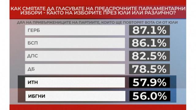 """""""Алфа Рисърч"""": Трифонов и Манолова губят половината си избиратели"""