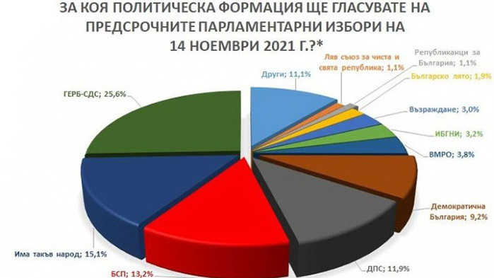 """Проучване на """"Барометър"""": ГЕРБ отвори ножицата с 25,6%, ИТН остава с 15,1%"""