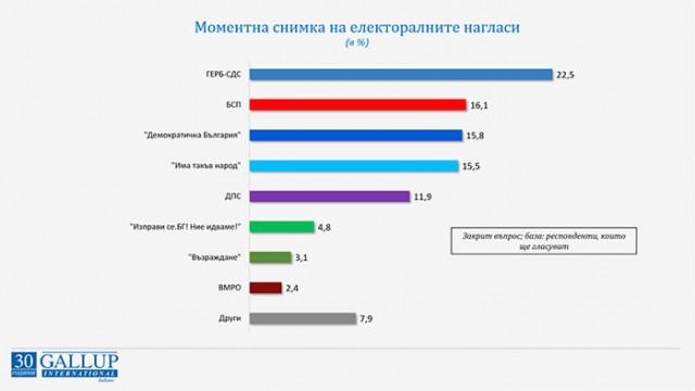 """""""Галъп"""": ГЕРБ е първа политическа сила с 22,5%, ИТН остават трети с 15,5%"""