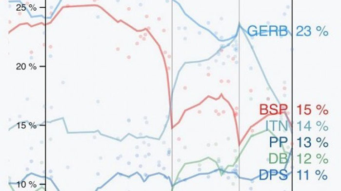 ГЕРБ запазва първото се място с 23%. Второто място се