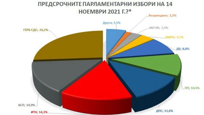 ГЕРБ остават първа политическа сила по-малко от месец преди парламентарните