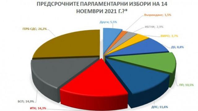 """""""Барометър"""" с последно проучване: ГЕРБ е първа политическа сила с 26,2%, БСП остават втори с 14,9%"""
