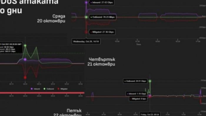 Най-голямата хакерска атака е била извършена в България срещу Националната
