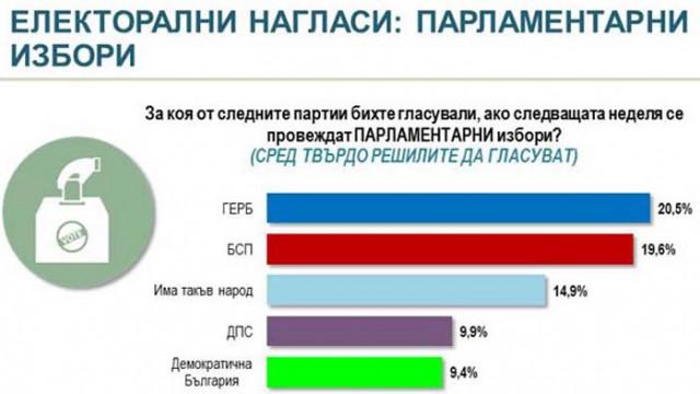 Алфа Рисърч: Две трети принципно подкрепяли протестите, но не били съгласни с изразните им средства
