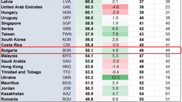 България в средата на класация за риска от социално напрежение