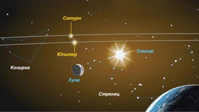 """Нова Витлеемска звезда? На 21-и Юпитер и Сатурн """"се сливат"""" за пръв път от 800 г."""