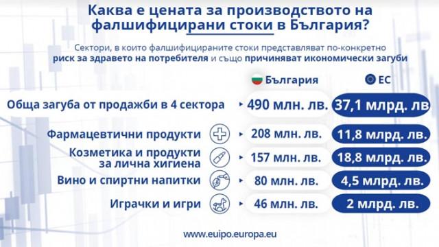 Заради фалшификати всяка година в ЕС се губят 29 милиарда лева държавни приходи