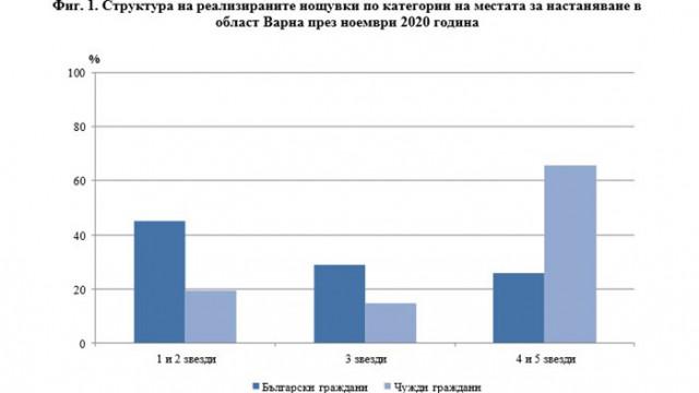 Дейност на местата за настаняване в област Варна през ноември 2020 година