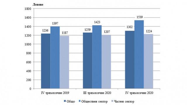 Наети лица и средна брутна заплата в област Варна през четвъртото тримесечие на 2020 година