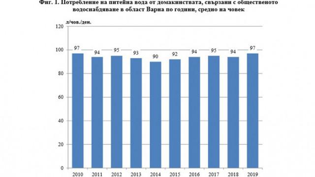Статистика на околната среда в област Варна през 2019 година
