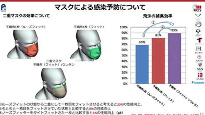 Суперкомпютър показа, че е безполезно да се носят две маски наведнъж