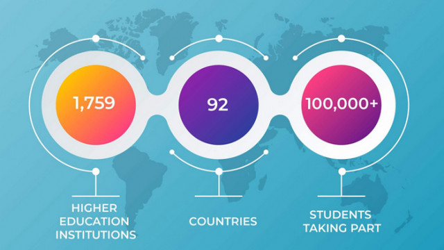 Отлични позиции за ИУ – Варна в международната рейтингова класация U-Multirank 2020 г.