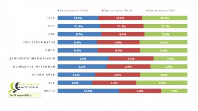 """""""Барометър"""" прогнозира парламент с ГЕРБ, БСП, ДПС, ИТН, ВМРО и ДБ"""