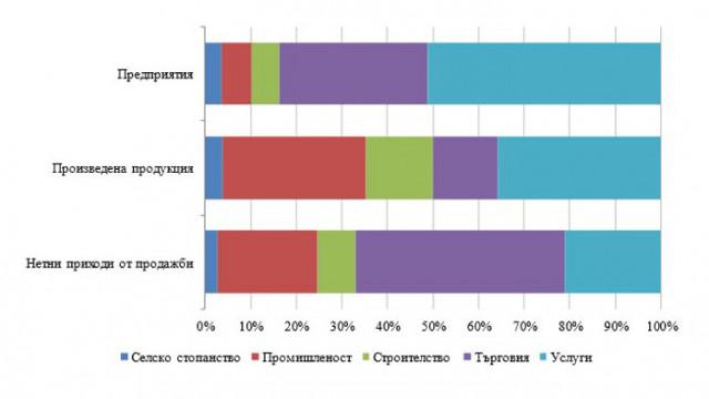 Дейност на нефинансовите предприятия в област Варна през 2019 година
