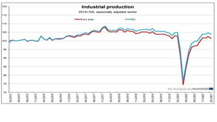 Спад на индустрията в ЕС през февруари, България държи нивото