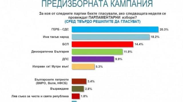 """""""Алфа Рисърч"""": ГЕРБ-СДС-20.3%; ИТН - 18.2%; БСП-14.4%; ДБ-11.9%; ДПС-9.9%"""