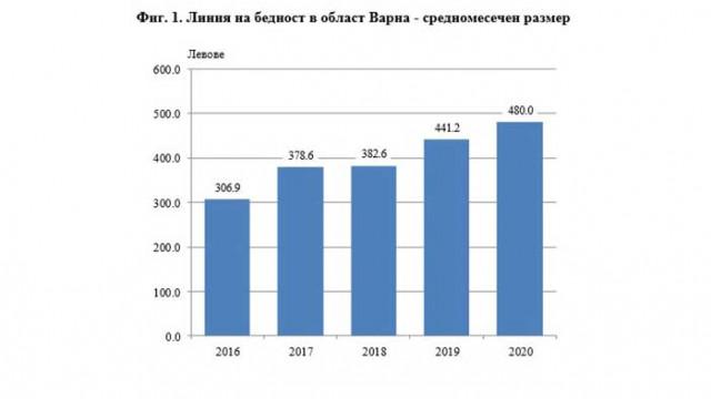 Индикатори за бедност и социално включване в област Варна през 2020 година