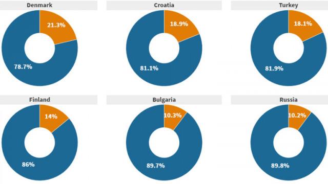 България е на последно място по процент на ваксинирани в ЕС