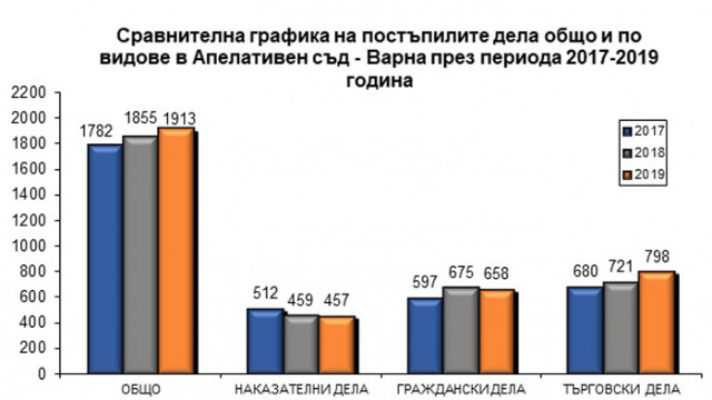 Бързо и качествено правораздаване – изводите в годишния отчетен доклад на Апелативен съд Варна