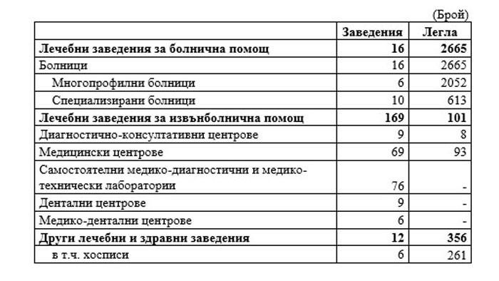 Лечебни заведения за болнична и извънболнична помощ в област Варна към 31.12.2020 година