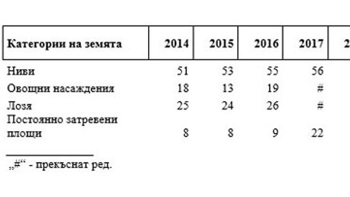Цени на земеделската земя и арендата в селското стопанство в област Варна през 2020 година