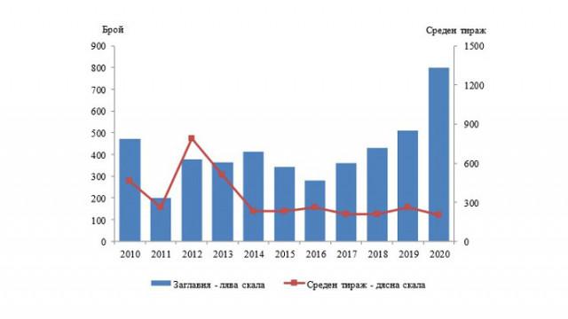 Издателска дейност в област Варна през 2020 година