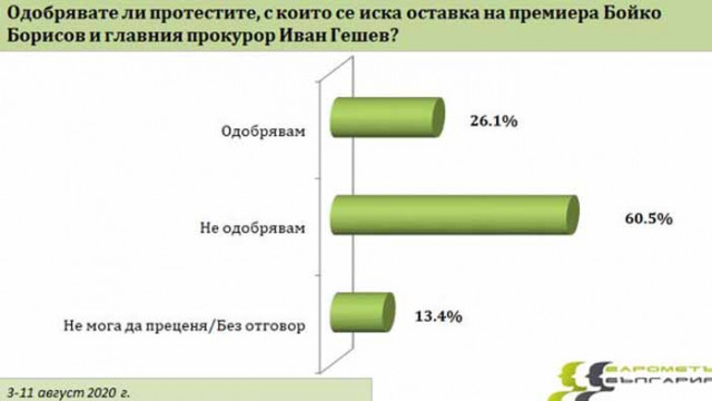 Повече от половината българи не подкрепят протестите